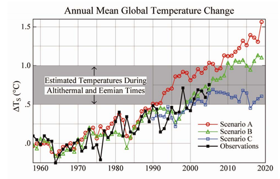 The original slide Michaels borrowed Figure 9 from with observed temperatures overlaid (Hansen et al., 1988)