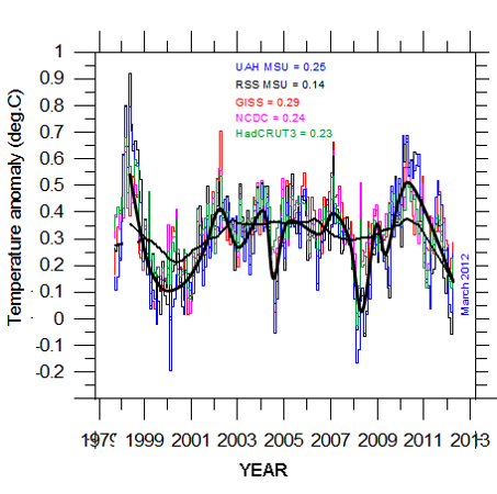 Multiple Dataset Temperature Anomalies for 1979-2013 (as reported by the Heartland Institute)