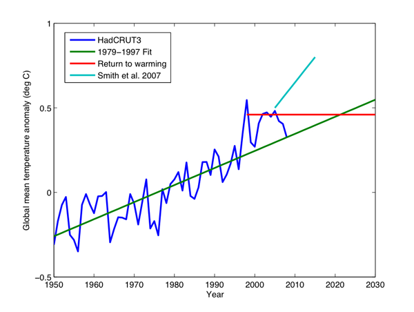 Long and Short-Term Surface Temperature Trends (Swanson, 2009)