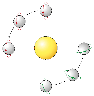 Normal and Sun-Synchronous Polar Orbits