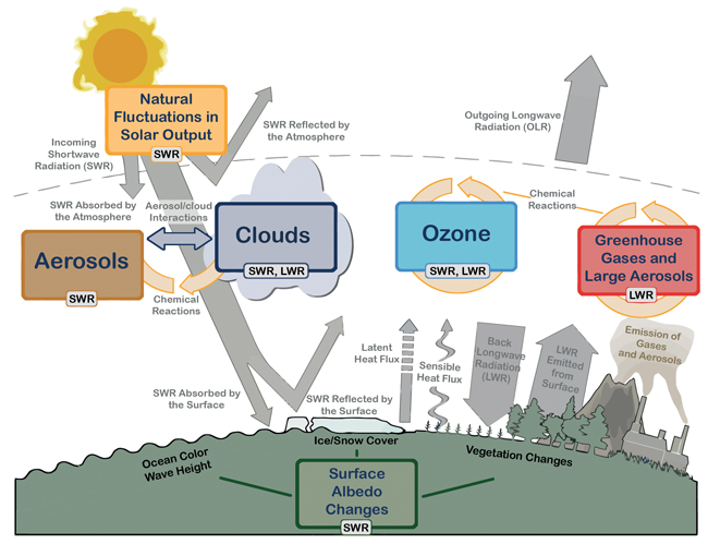 The Global Climate System (Stocker, 2014)