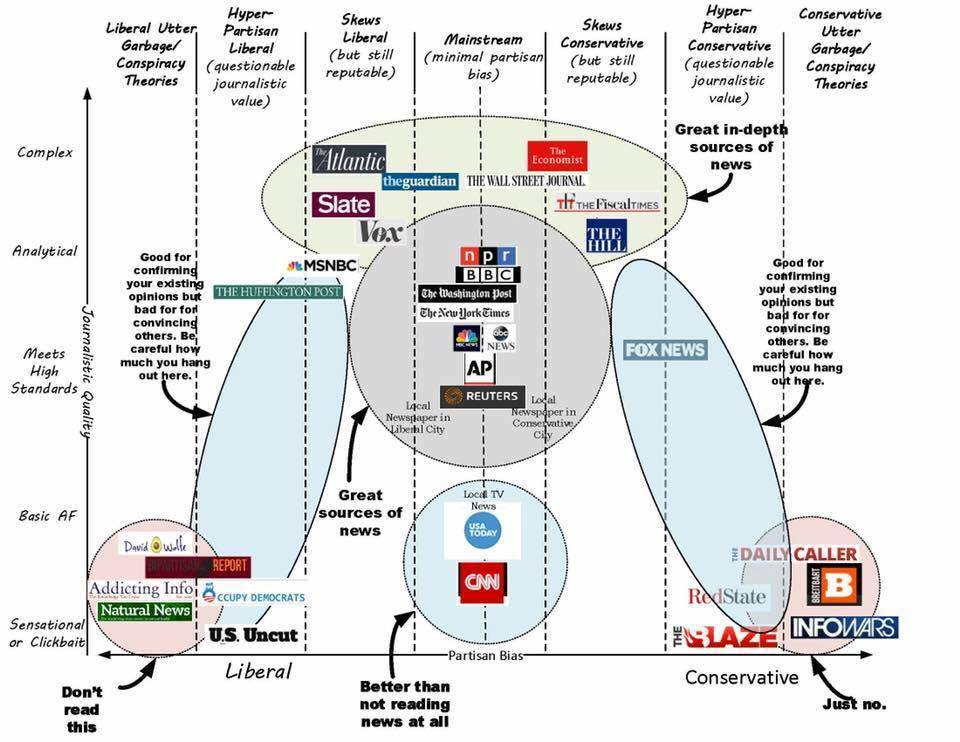 News outlets by partisan leanings & credibility