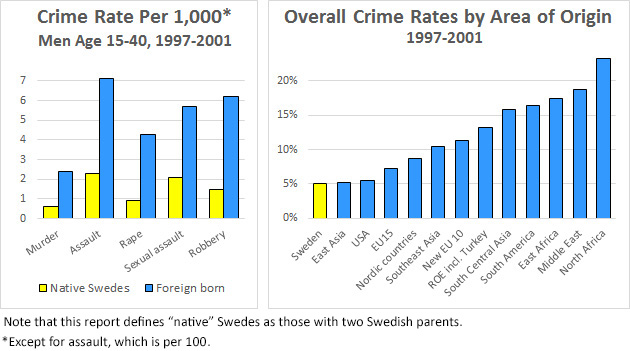 Overall Swedish crime rates by national origin.