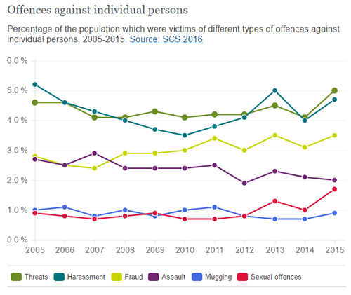 Swedish offences against individual person: 2005-2015 (Martens & Holmberg, 2005) .